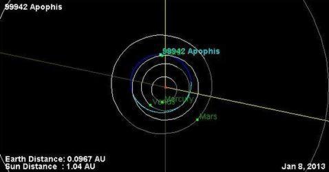 El amenazador asteroide Apofis se aproxima el jueves a la Tierra