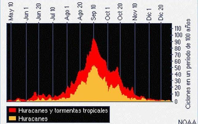 Repunta la temporada de huracanes en el Atlántico en el mes más favorable para su formación