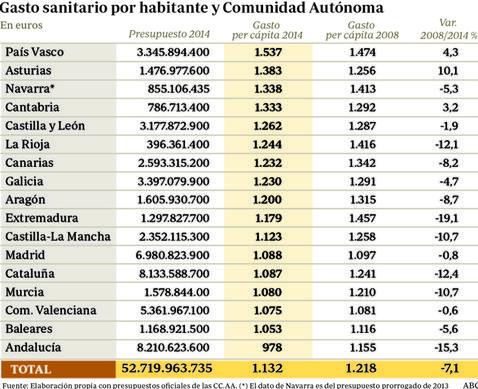 Cataluña y Andalucía, las que más recortan en gasto sanitario desde 2008