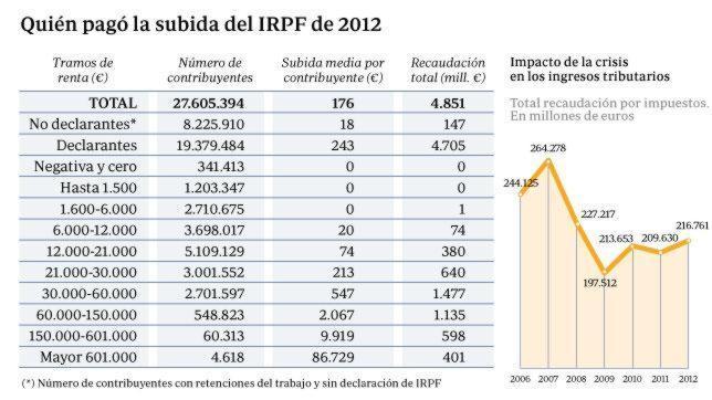 Los despidos de quienes ganen más de 20.000 euros al año pagarán IRPF