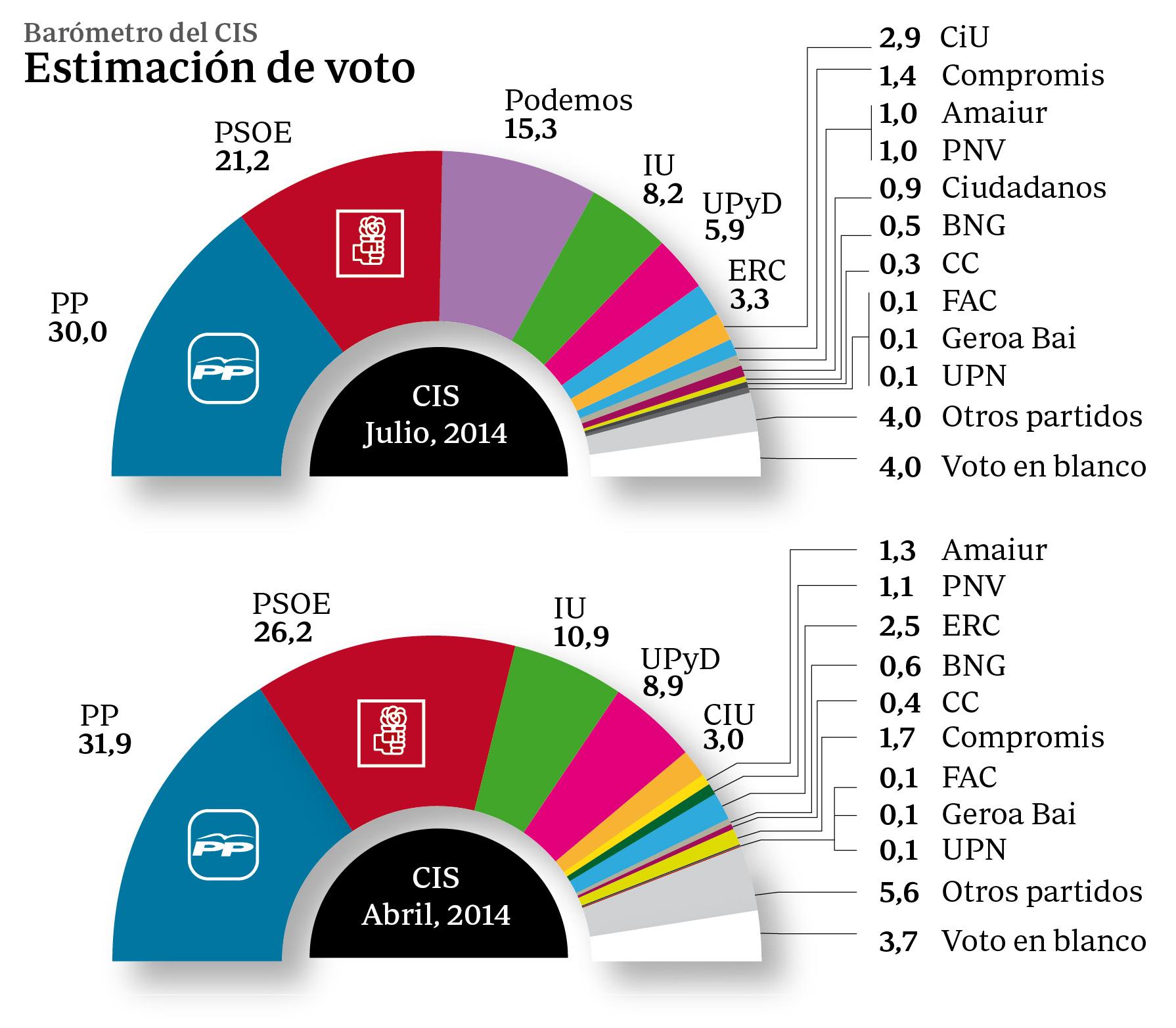 El PP aumenta su ventaja sobre el PSOE a 8,8 puntos, según la encuesta electoral del CIS
