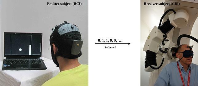 El experimento conectó cerebro con cerebro a dos personas situadas en distintos continentes