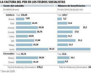 Zapatero baja a la mitad las peonadas exigidas a andaluces y extremeños para cobrar el PER
