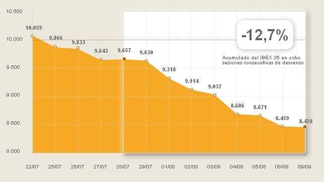 Directo: El Ibex sufre su peor racha desde enero de 2008 al cerrar en rojo por octava sesión consecutiva