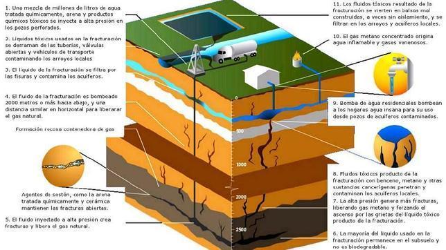 La «época dorada del gas» pasa por sumar el shale gas al mix, según la Agencia Internacional de la Energía
