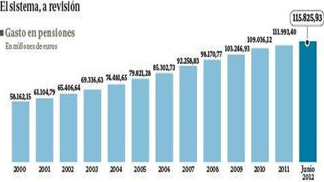 El envejecimiento de la población obliga a revisar la reforma de pensiones