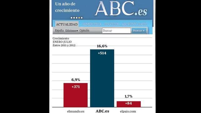ABC.es, el medio digital que más crece