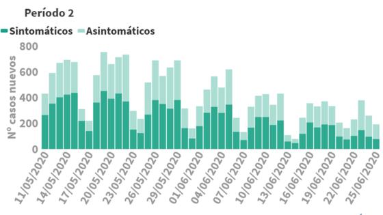 Tabla con la evolución de los casos de Covid-19 detectados en España