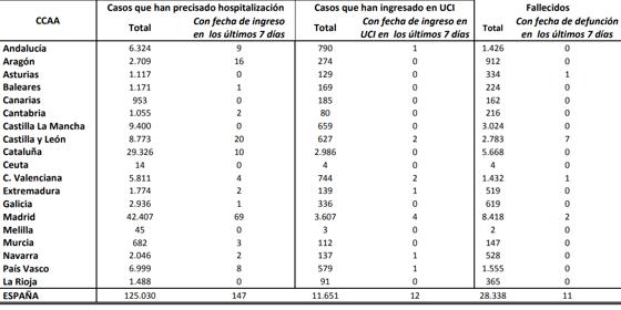 Tabla con la evolución del Covid-19 en España por CCAA