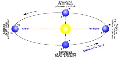 Explicación gráfica de los equinoccios y los solticios