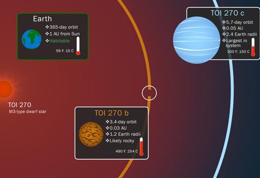 Comparativa entre dos de los planetas descubiertos y la Tierra