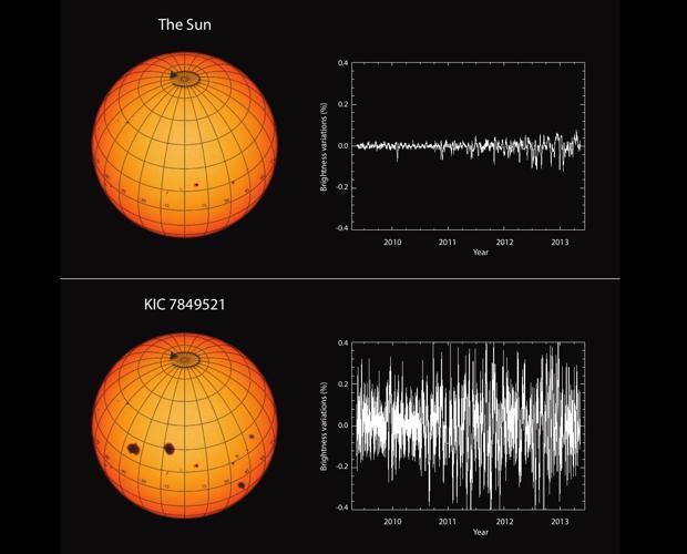 En la imagen, las variaciones del brillo solar en comparación con las de la estrella KIC 7849521, muy similar al Sol