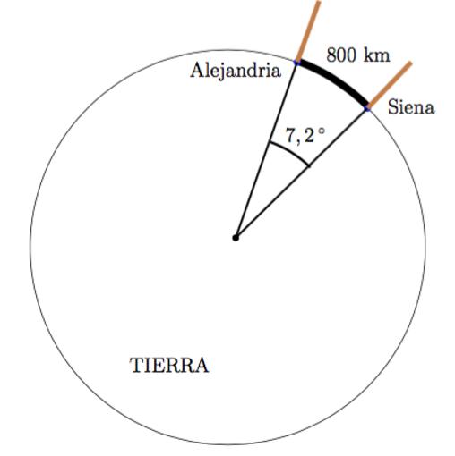 Figura 4. Circunferencia terrrestre.