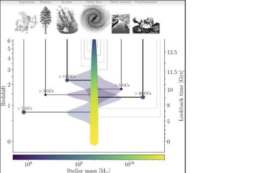 """El gráfico muestra el """"árbol genealógico"""" de la Vía Láctea, en el que se reflejan todos los eventos conocidos de colisión con otras galaxias"""