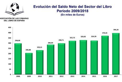 Saldo Neto del Sector del Libro (2009-2018)