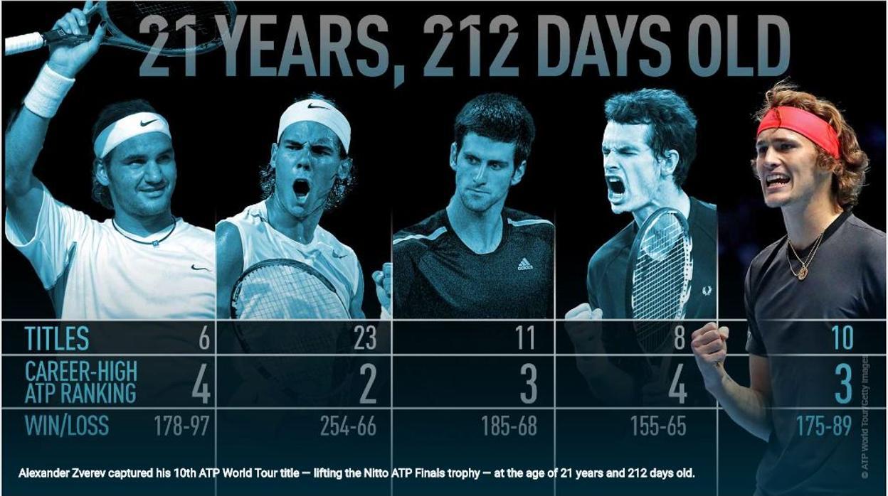 Que Habian Ganado Nadal Federer Y Djokovic Con 21 Anos Y 212 Dias