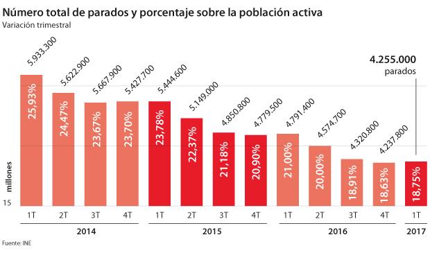 Número total de parados y porcentaje sobre la población activa