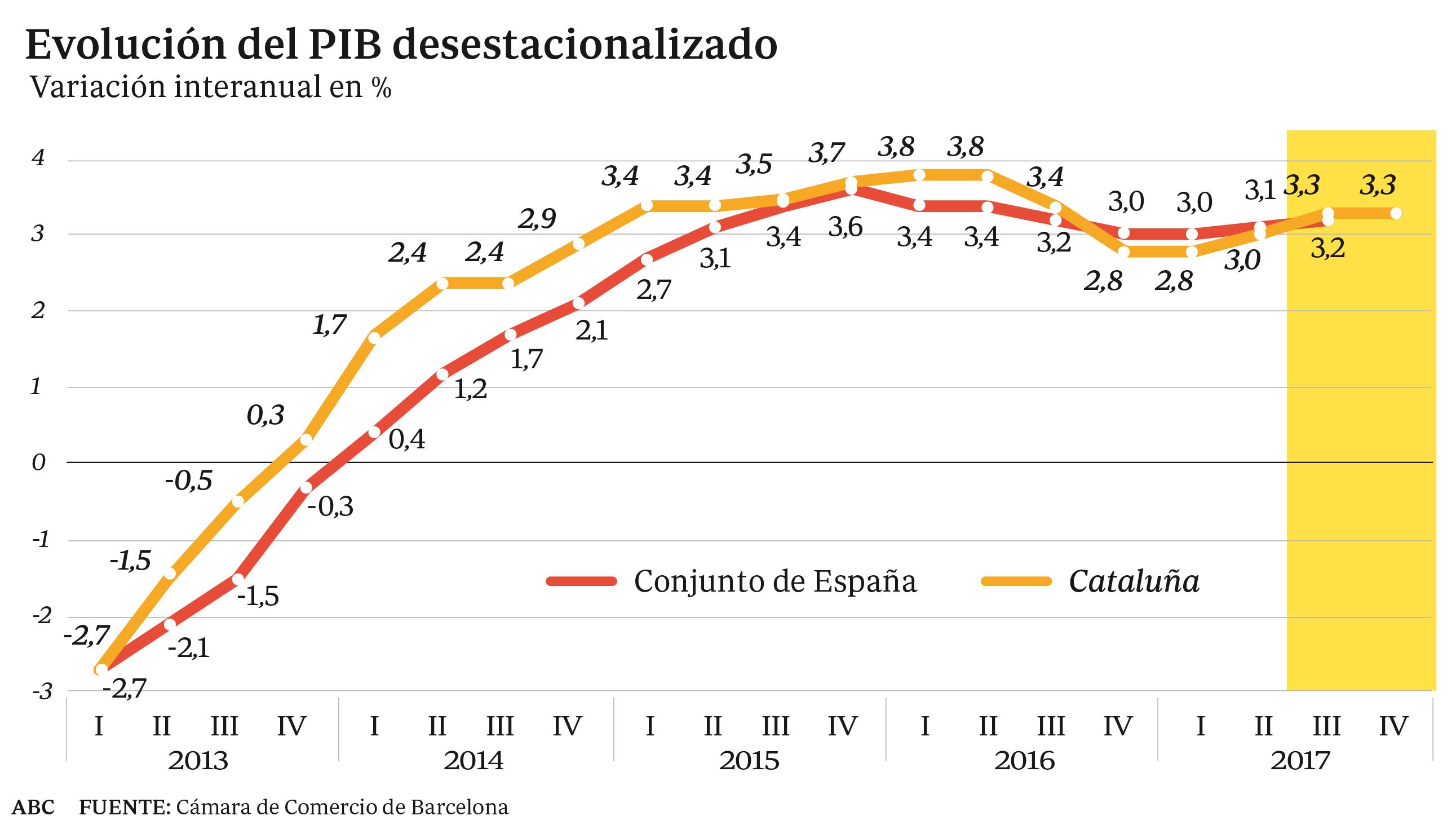 Evolución del PIB desestacionalizado