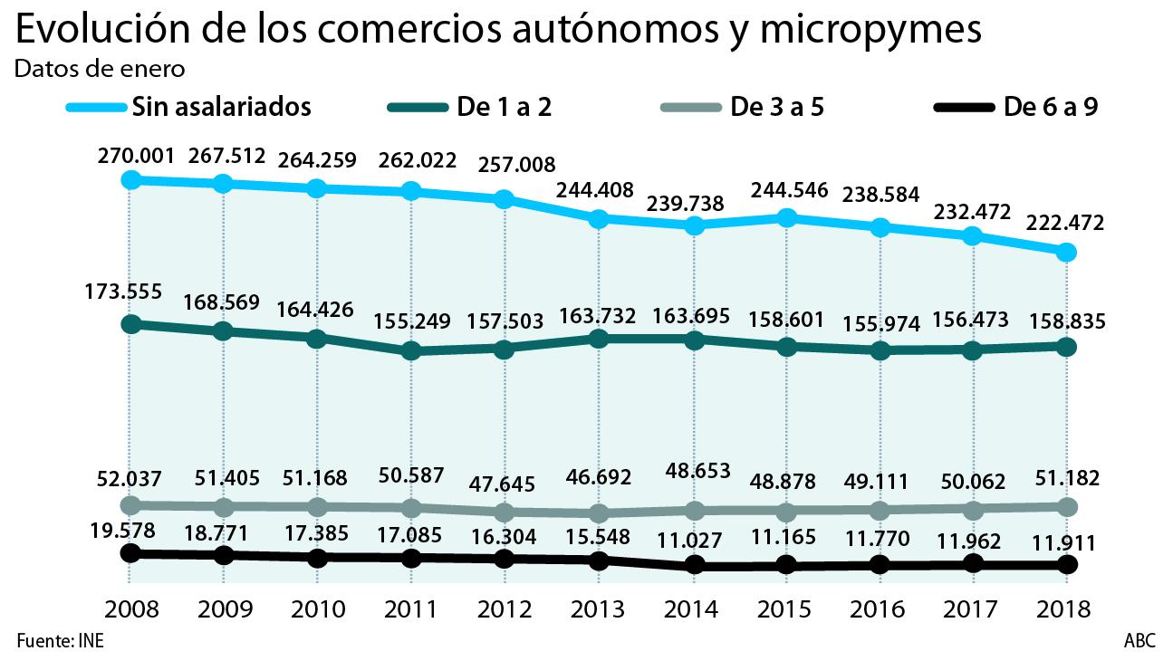 Evolución de los comercios autónomos y micropymes