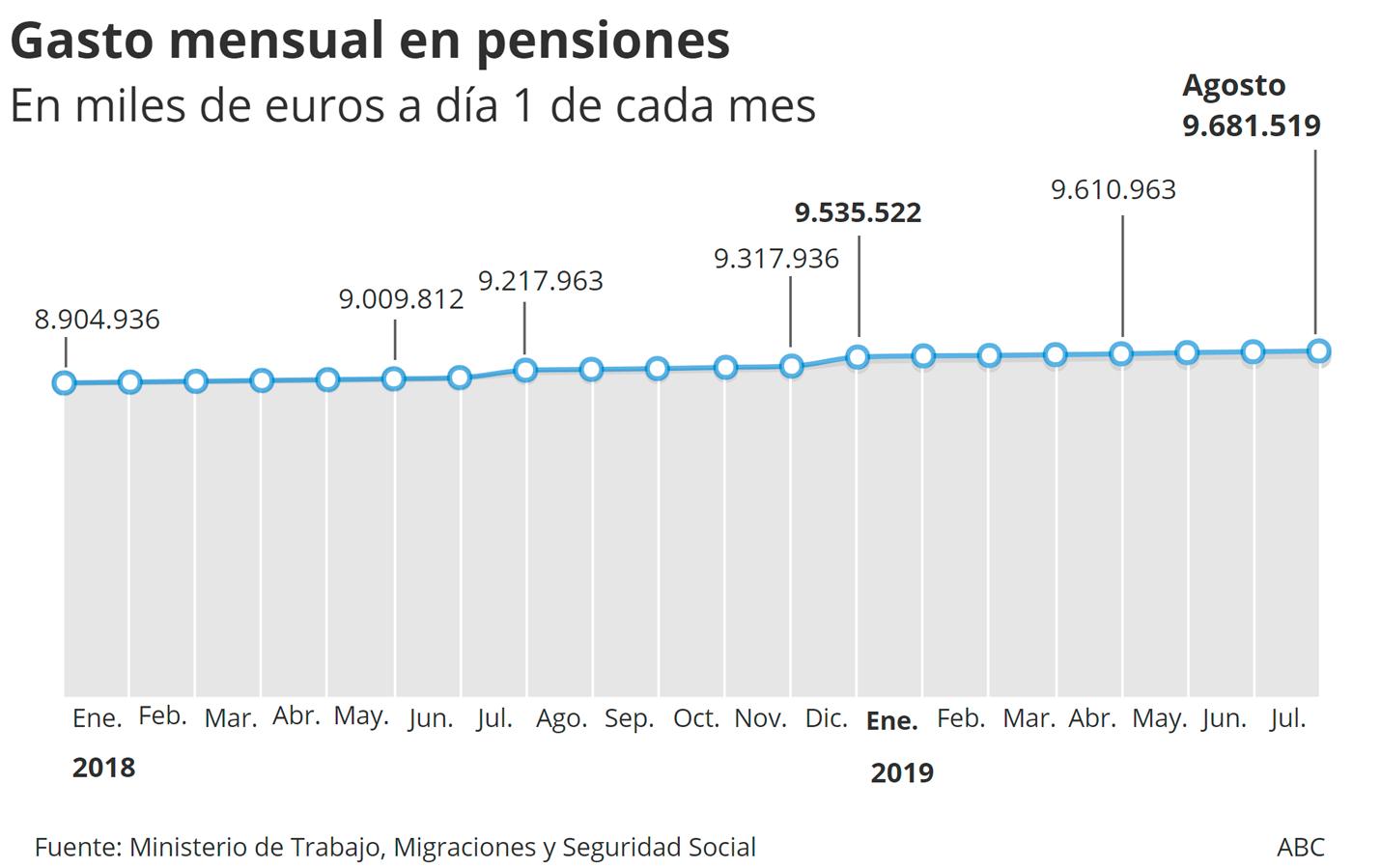 Desde enero del pasado año, el gasto total en pensiones no ha dejado de aumentar mensualmente. Este mes ha llegado hasta los 9.681.519€. El número de afiliados por pensionista ha alcanzado 2,31 de media en julio