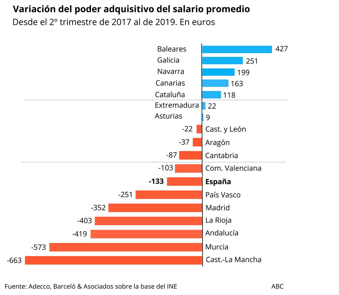 El poder adquisitivo del salario promedio presenta una variación negativa, con respecto al segundo trimestre de 2017, en todas las autonomías excepto en Baleares, Galicia, Navarra, Canarias, Cataluña, Extremadura y Asturias