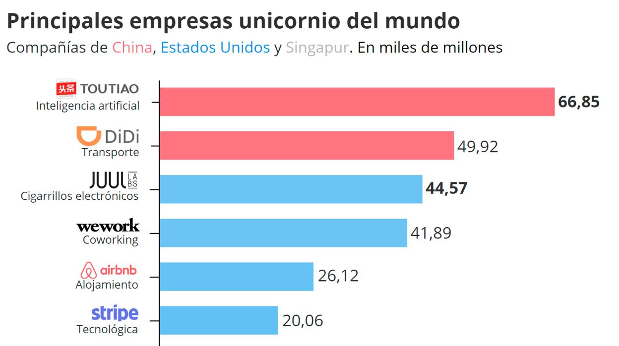 Las empresas unicornio más valiosas son chinas