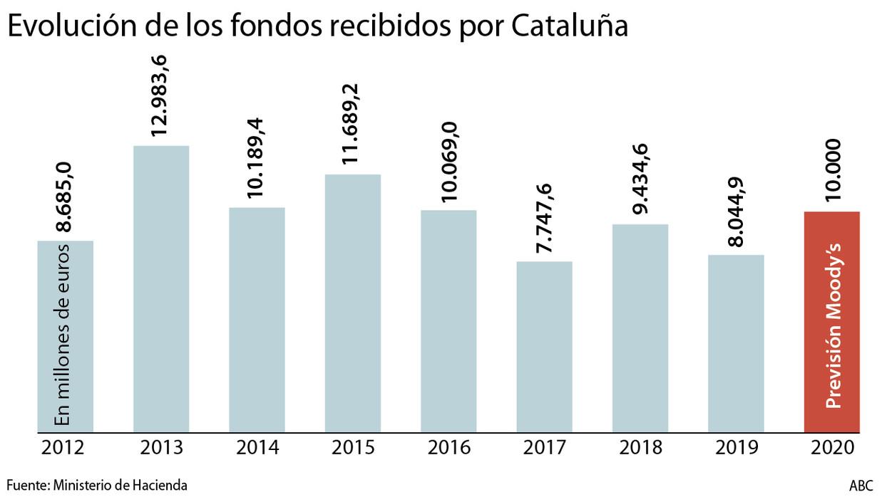 El Estado aportó a Cataluña 25.795 millones en menos de dos años Fondos-cataluna-evolucion--1240x698