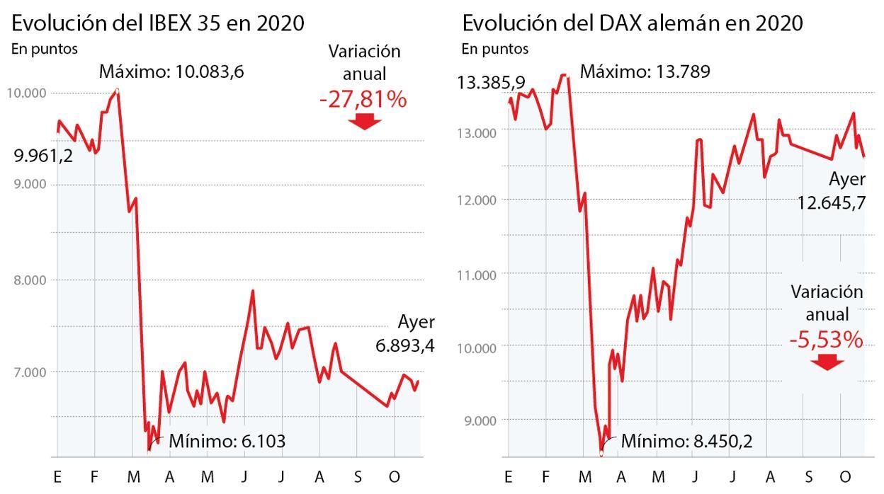 La Bolsa alemana sí se recupera en «V» y la española sigue con la «L»