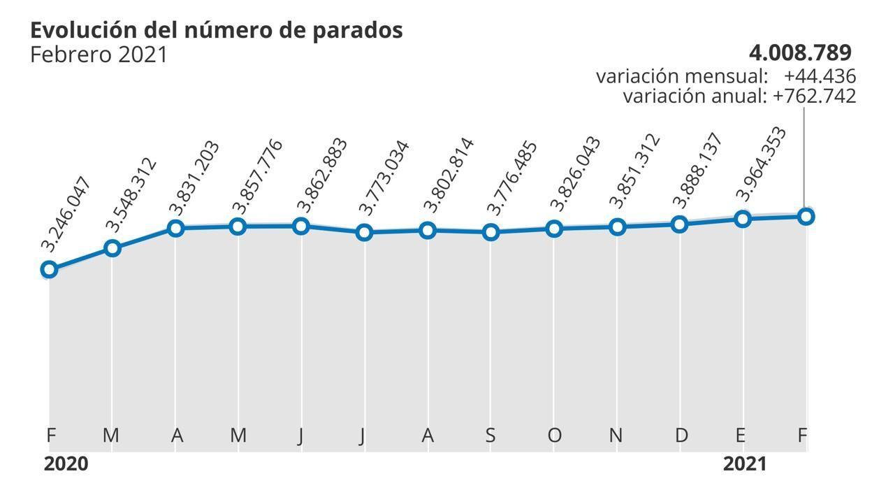 El paro supera la barrera de los cuatro millones tras sumar a 44.436 desempleados en febrero