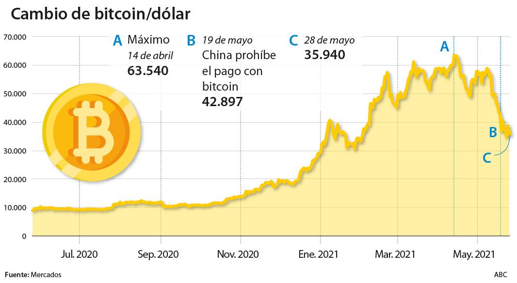 0 05 btc in euro