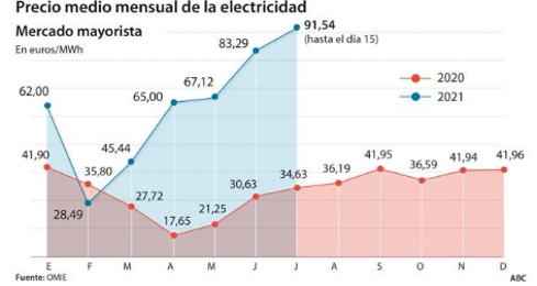 Average monthly price of electricity