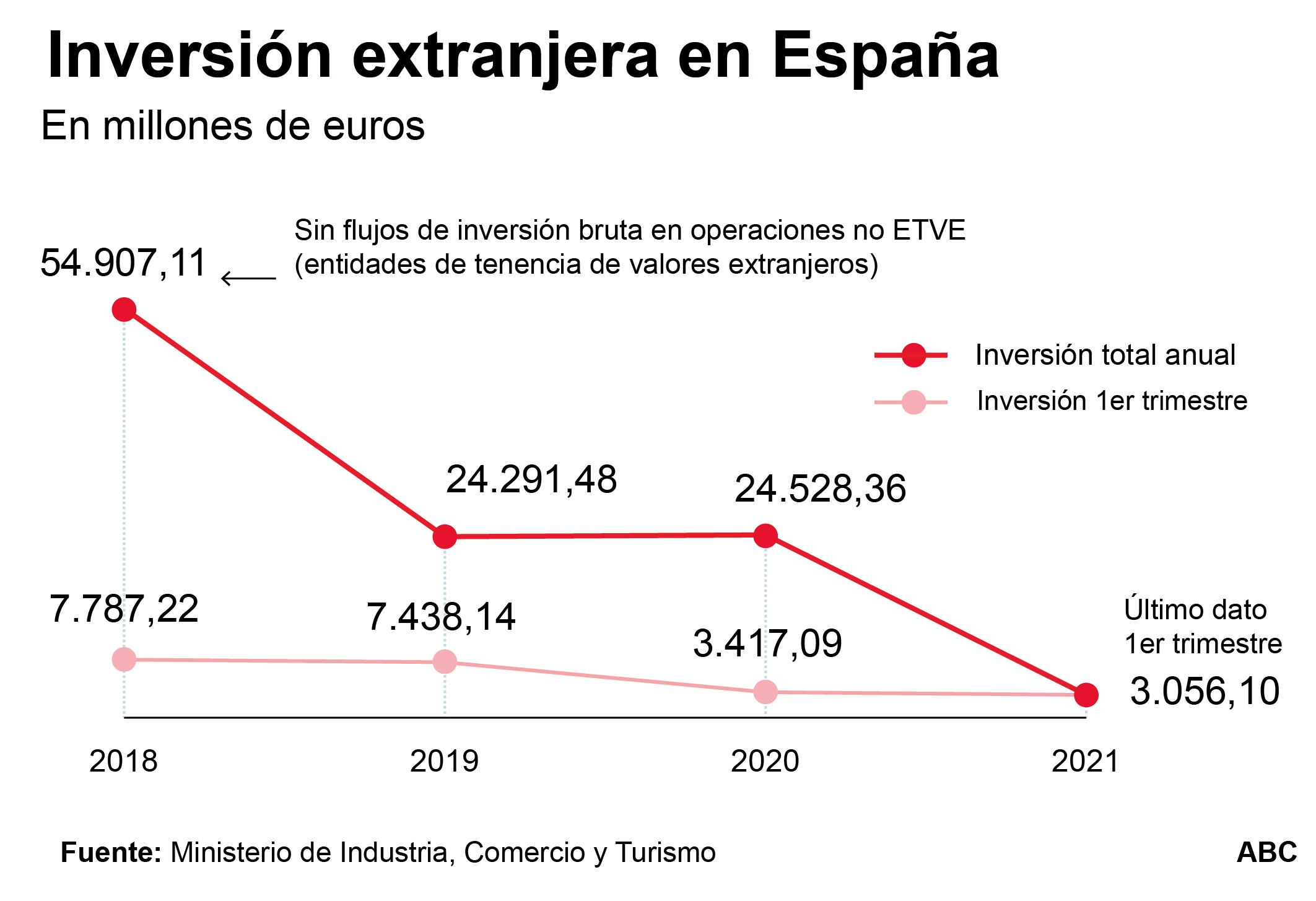 Las políticas de Sánchez espantan a los inversores extranjeros