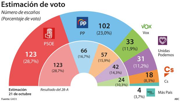 El caos en Cataluña pasa factura al PSOE mientras el PP sube a 102, según la encuesta de ABC/GAD3