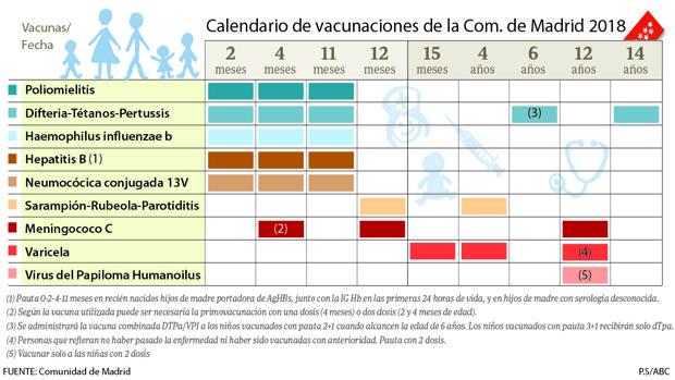 Calendario 1932 Espana.Nuevo Calendario De Vacunacion Infantil Menos Pinchazos