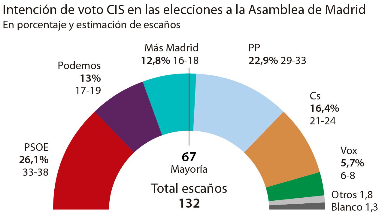 Resultados del barómetro del CIS
