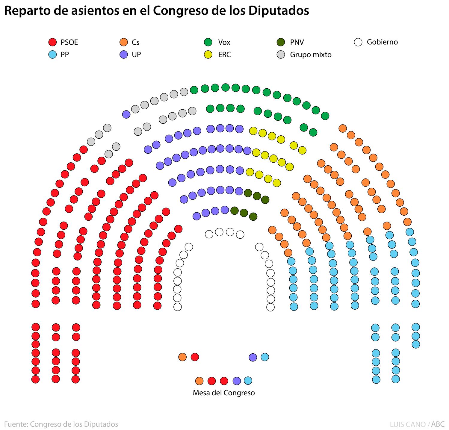 Reparto de asientos en el Congreso de los Diputados
