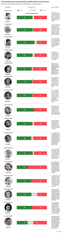Mariano Rajoy y Pedro Sánchez fueron los únicos candidatos presidenciales que no obtuvieron los apoyos suficientes en sus investiduras