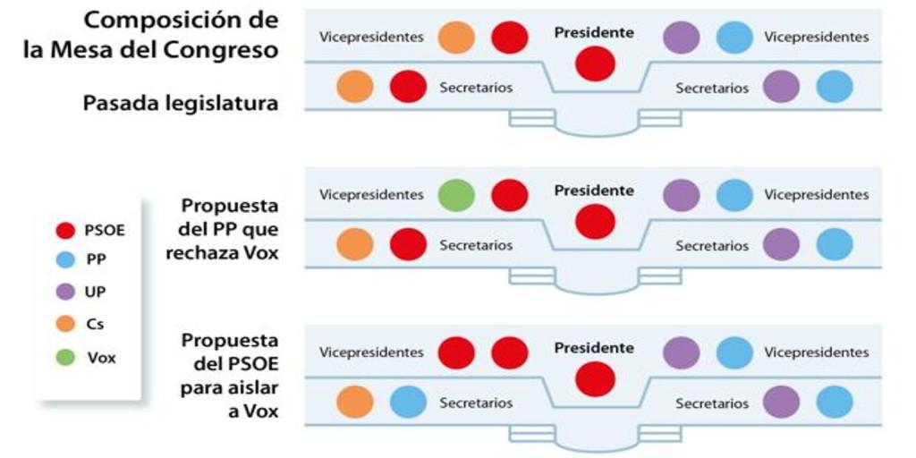 El PP intenta que Vox no se autoexcluya de la Mesa del Congreso