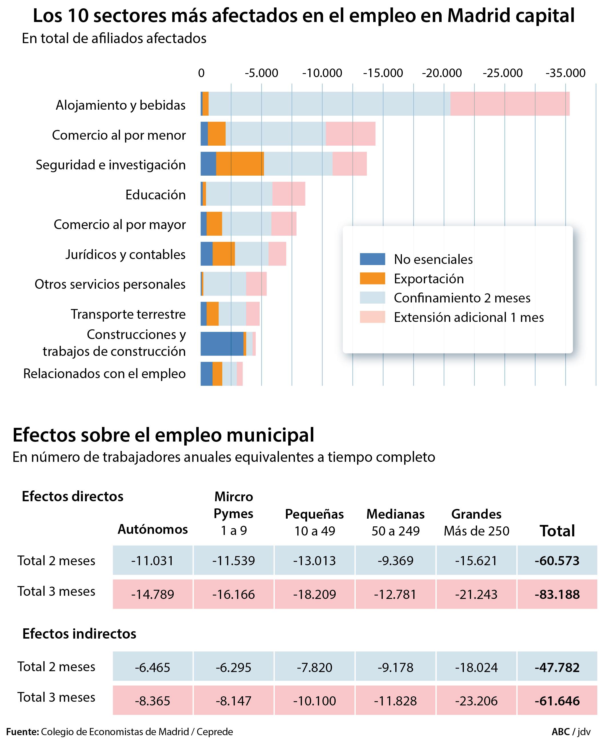 Coronavirus Los Diez Sectores Económicos Que Más Empleos Perderán En Madrid Por La Crisis Del Covid 19