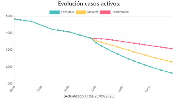 Proyección de la evolución de los casos activos de coronavirus en la provincia de Valencia
