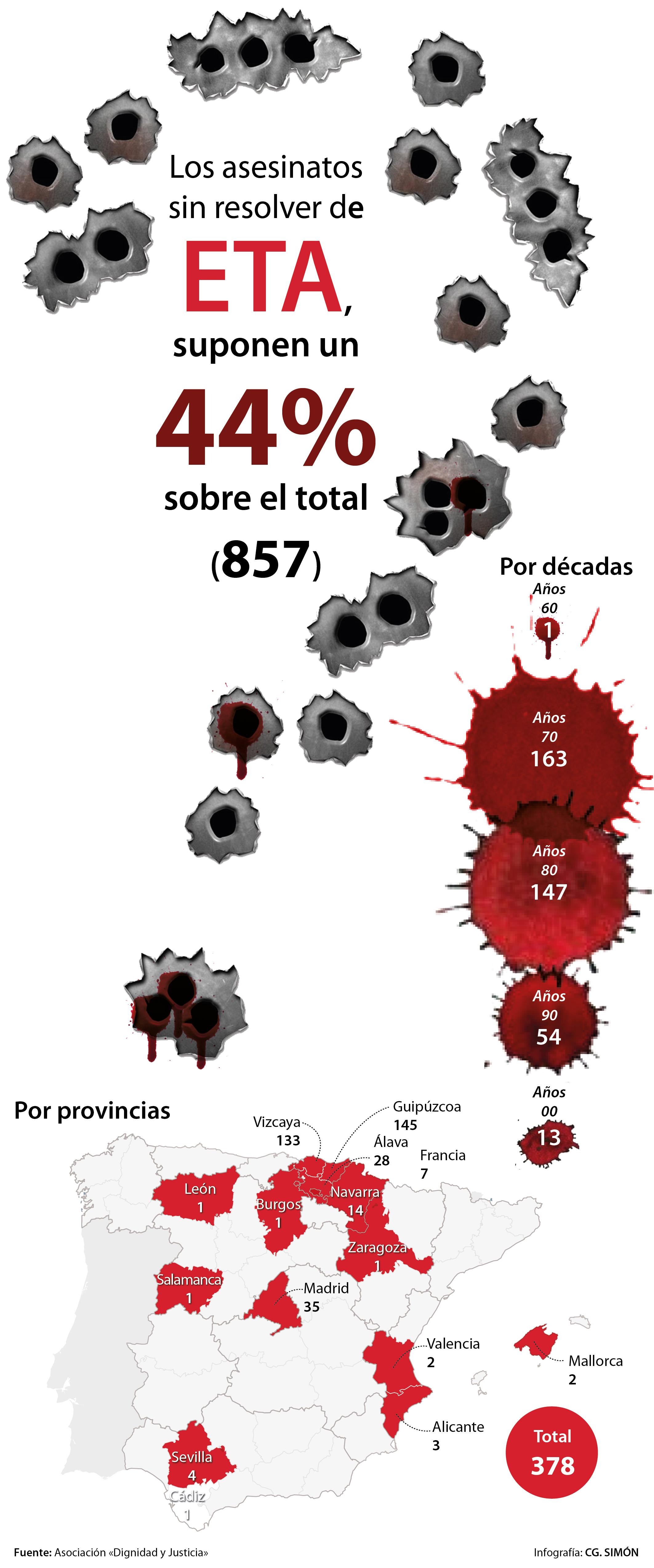 [Imagen: asesinatos-sinresolver-ETA-510x1220.jpg]