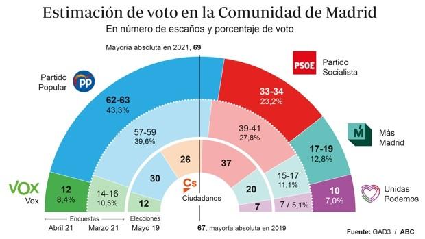 Elecciones en Madrid Gad3-voto-U52561546756lvJ-620x349@abc