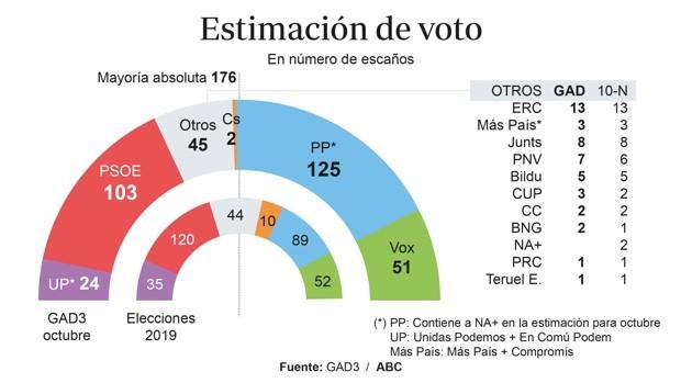 El PP supera al PSOE por 3,4 puntos y suma mayoría absoluta con Vox