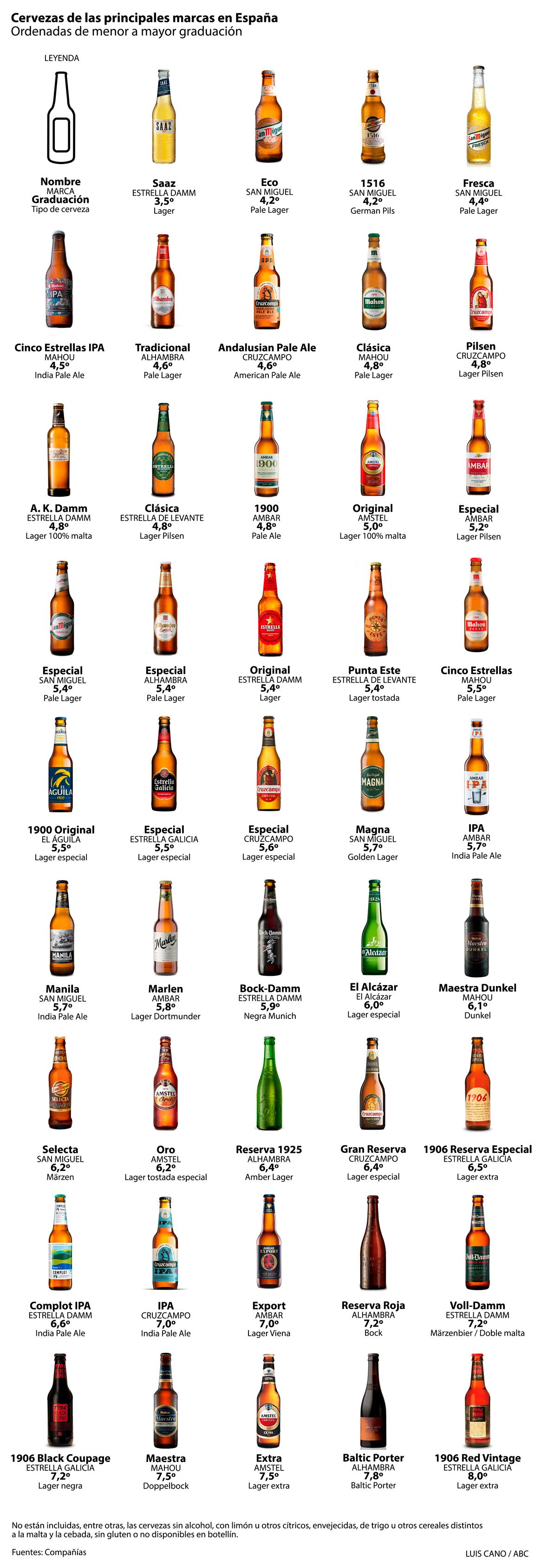 Tipos de cerveza vendidos en España