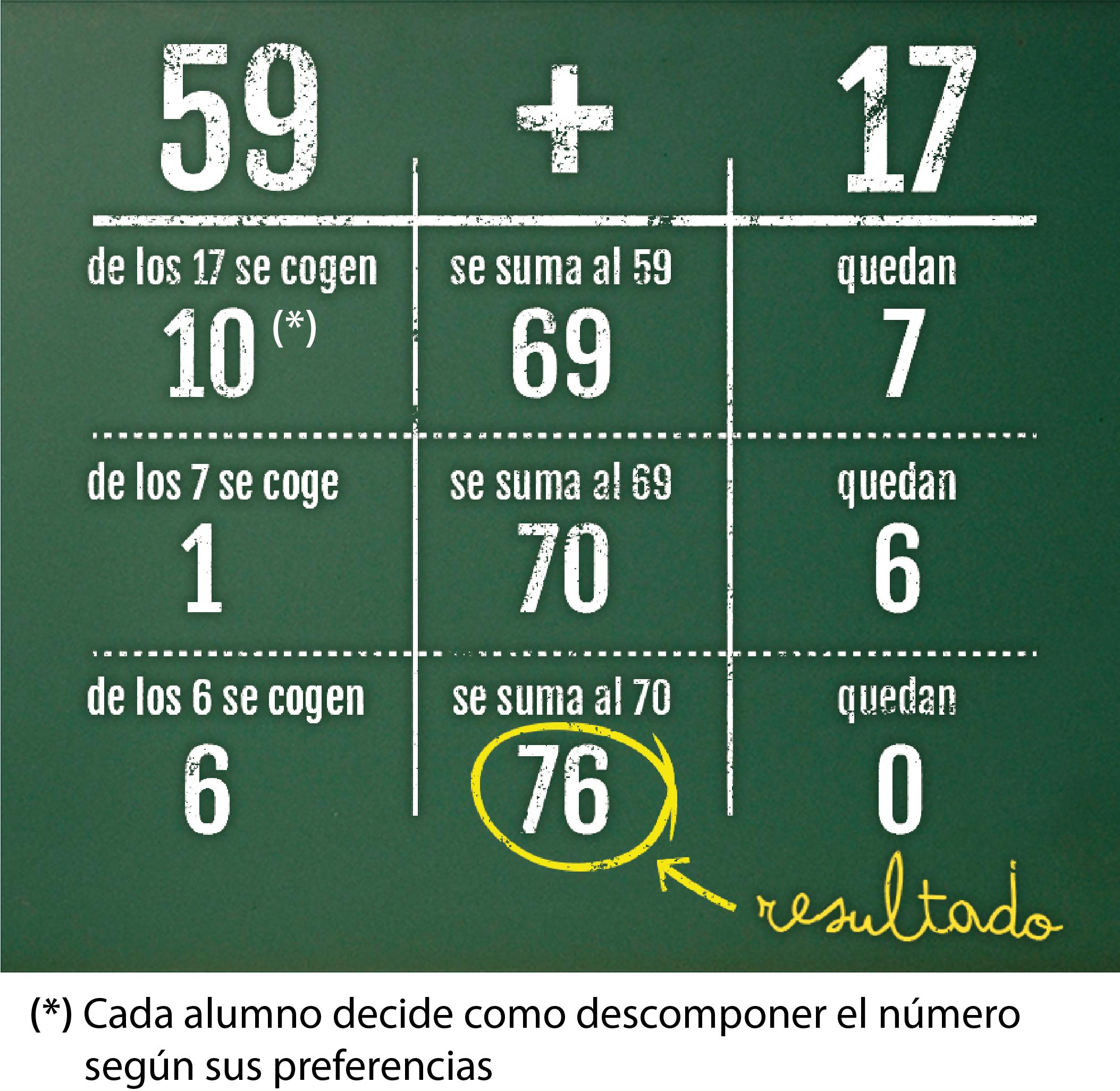 El Metodo Matematico Abn Inventado En Espana Para Aprender Matematicas Que Arrasa