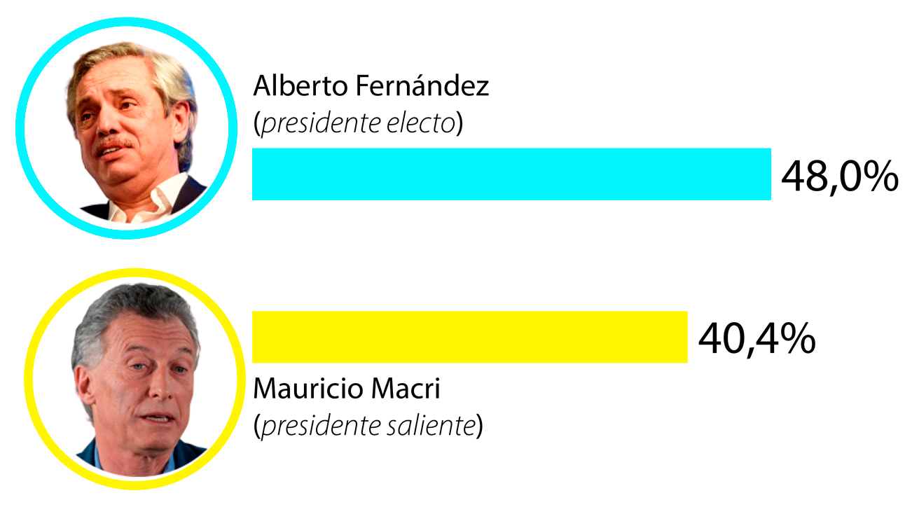 Resultado de imagen para festejos elecciones argentina