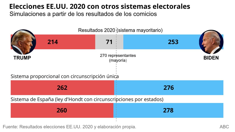 ¿Cómo habrían sido los resultados en las elecciones de Estados Unidos con un sistema proporcional?