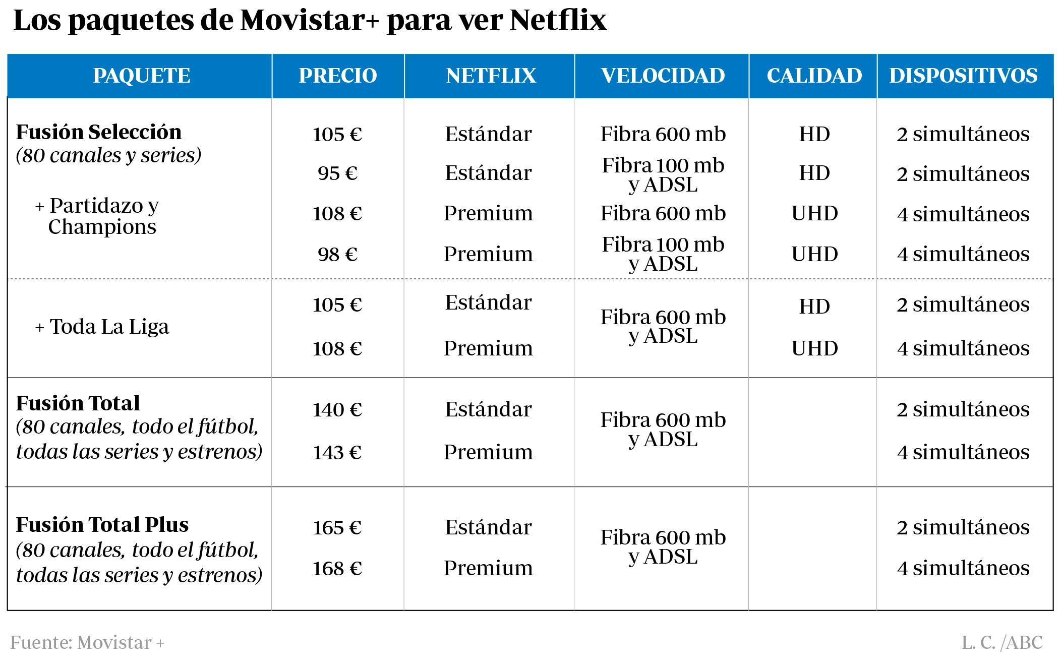Los precios de Movistar+ con Netflix