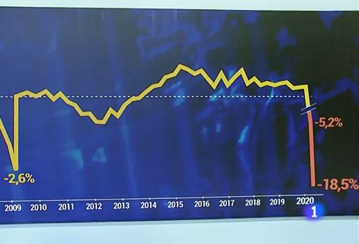 Gráfico empleado en la edición del «Telediario» de las tres de la tarde, presentada por Ana Blanco
