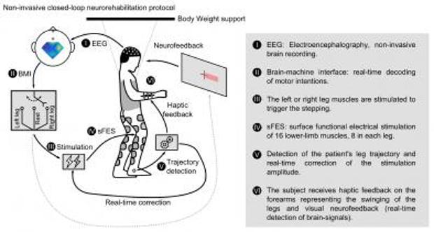 El protocolo de neurorrehabilitación no invasivo con el que dos parepléjicos han conseguido andar